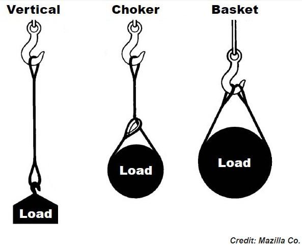 vertical-choker-basket